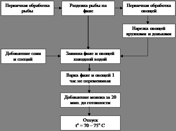 Схема приготовления блюда «