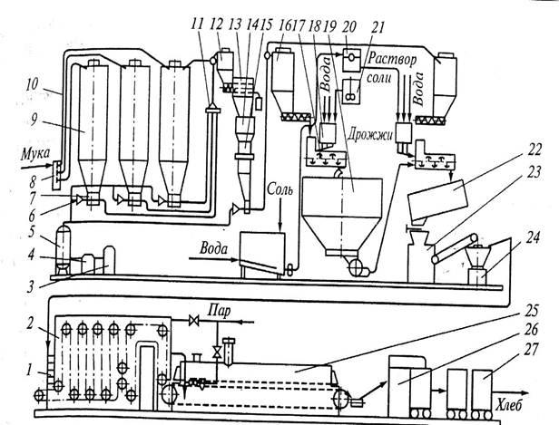 Рисунок 2.1 – Технологическая