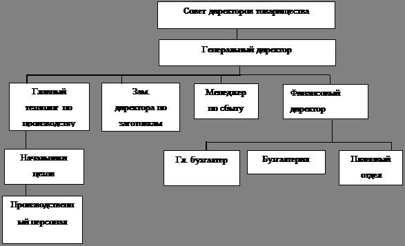 Рисунок 3 - Организационная