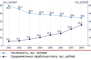 http://www.nlmk.ru/images/content/Number-of-employees-2008.gif