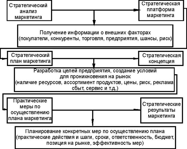 (Схема стратегического
