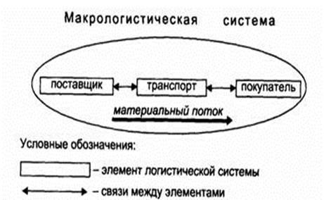 макрологистической системы
