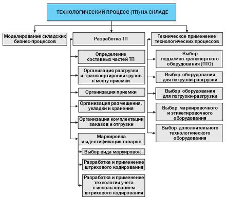 Структура решения задачи