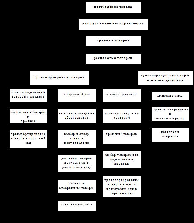 Рефераты и курсовые работы