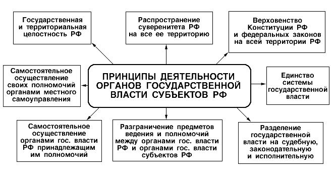 гос. власти субъектов РФ