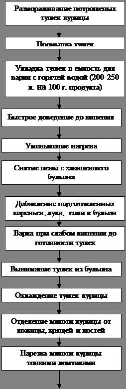 1.3.1 Технологическая схема