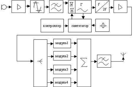 Структурная схема ЧМ