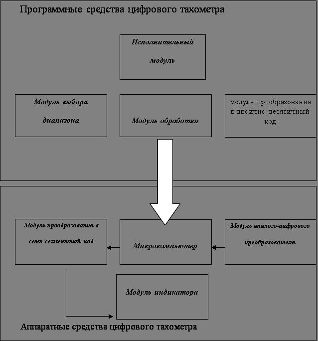 цифрового тахометра