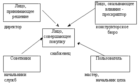 Рис. 7.