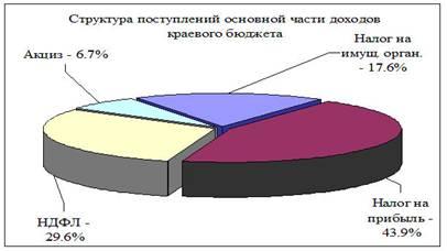 региональный бюджет курсовая работа