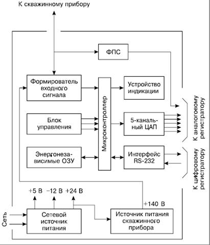 Структурная схема наземной