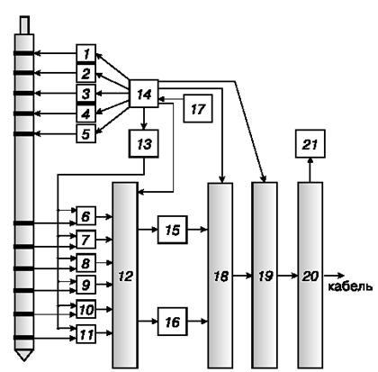 Структурная схема скважинного