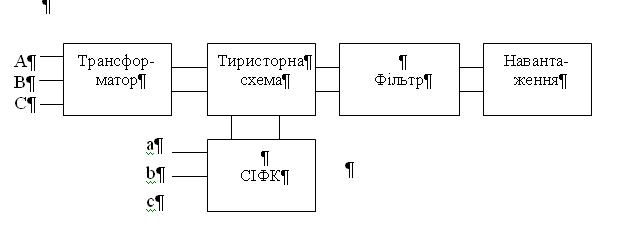 Структурна схема керованого