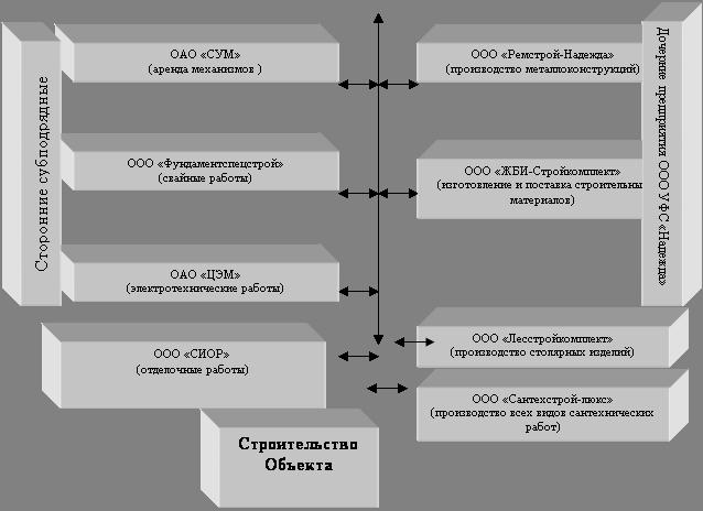 Рисунок 18 - Схема