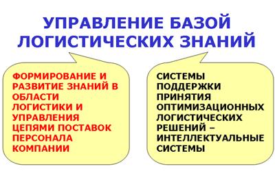 Курсовые И Презентации По Транспортной Логистике