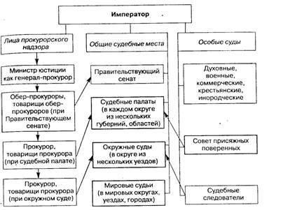 Схема 1 – Судоустройство в