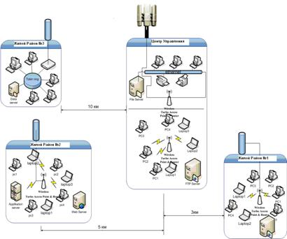 Рис. 3.2 Схема беспроводного