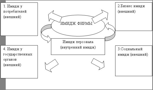 Рисунок 3[1] Факторы имиджа