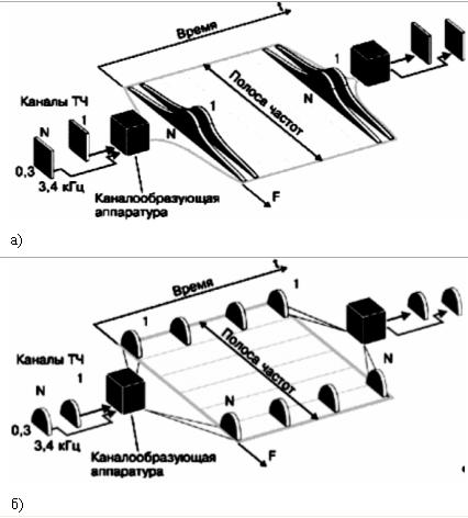 связи: а) схема частотного