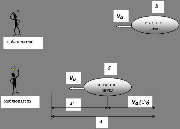 формулы эффекта Доплера